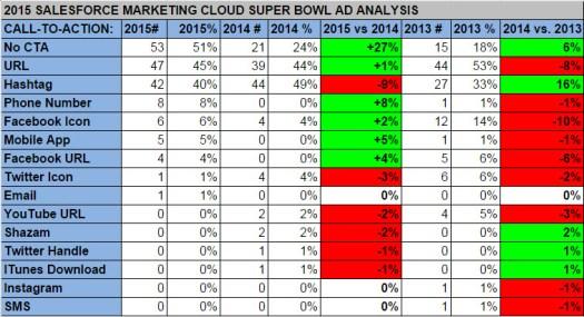 salesforce superbowl data