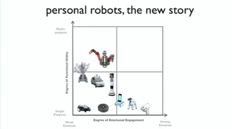 personal robots