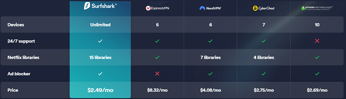 surfshark-vs-other-top-vpns-table