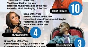 eOne Music Celebrates 33 Stellar Awards Nominations