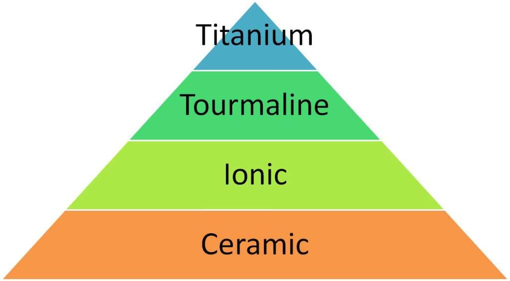 Understanding Flat Irons Ceramic Tourmaline Ionic And