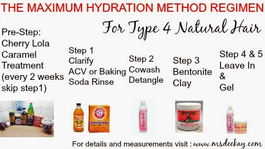 The Max Hydration Method Complete Natural Hair Tutorial