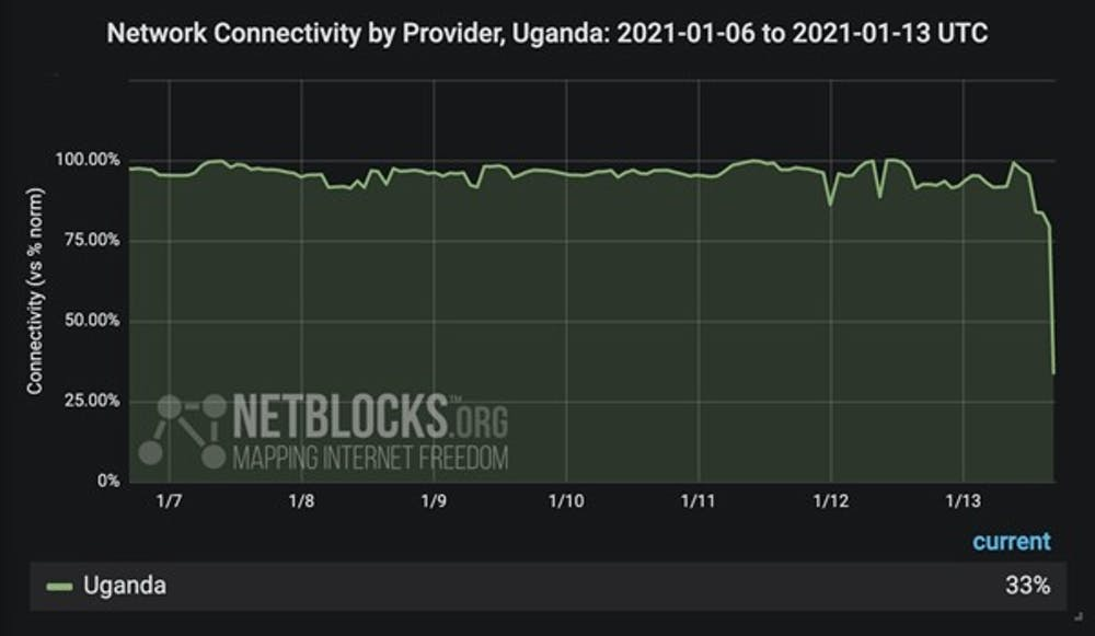 Chart of a drop in Uganda internet use before election