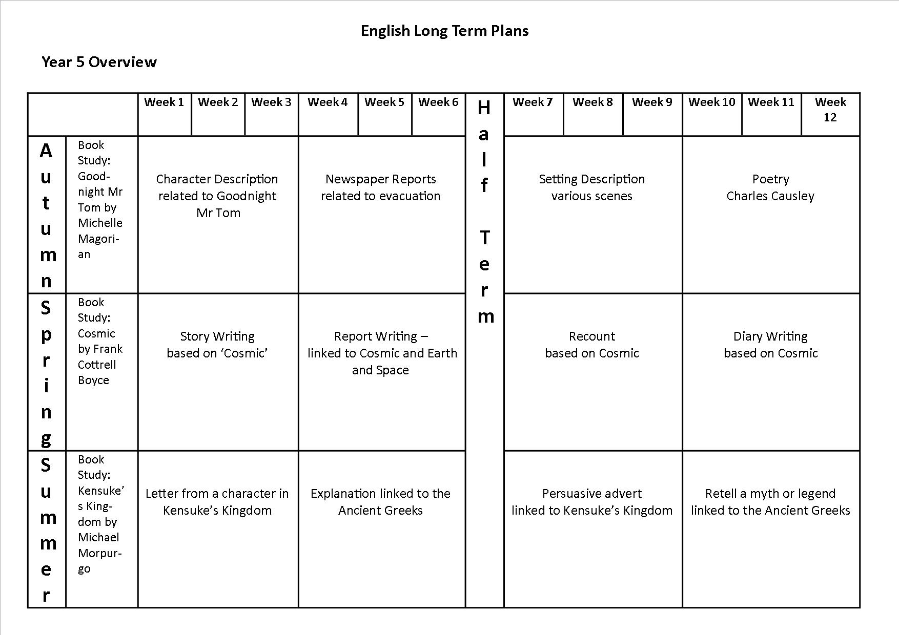 Year 5 English Amp Maths Curriculum 18