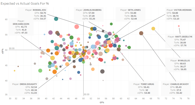Expected vs Actual Goals For %