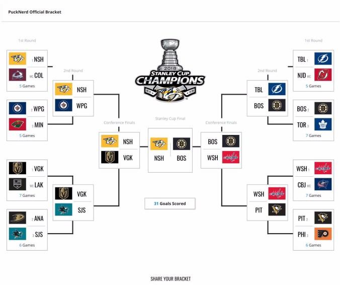 NHL 2018 Stanley Cup Playoffs Bracket Challenge-1