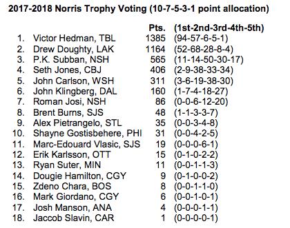 Norris Voting Distribution