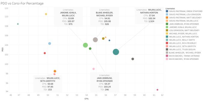 PDO vs Corsi-For Percentage
