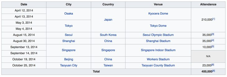 YG-family-world-tour