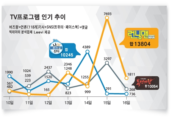 BLACKPINK Jennie Jisoo Running Man Episode 409 ranks first in news buzz