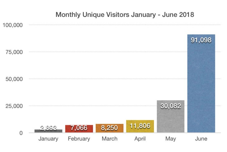 blackpink-update-monthly-monthly-unique-visitors--january---june-2018