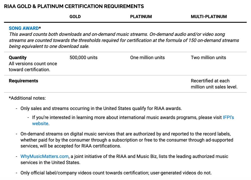 BLACKPINK DDU-DU DDU-DU Received Gold Certification from RIAA