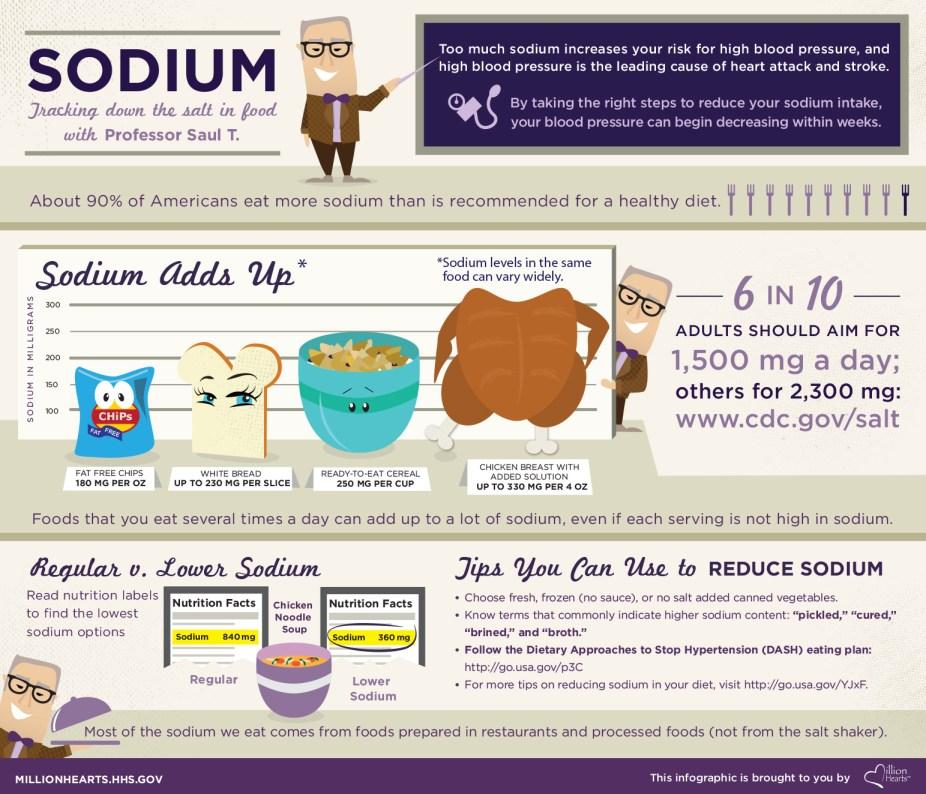 Salt sodium hypertension heart disease infographic