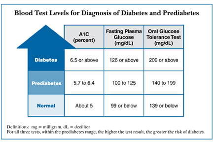 blood glucose test levels for diabetes and pre-diabetes
