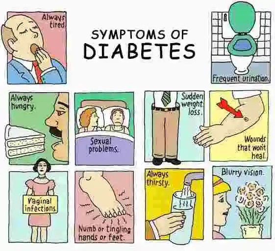 symptoms of diabetes and pre-diabetes how to know if you are a pre-diabetic