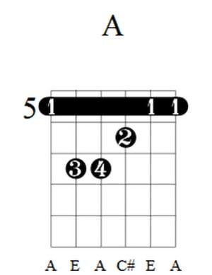 A Guitar Chord 4