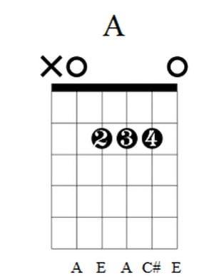 A Guitar Chord 5