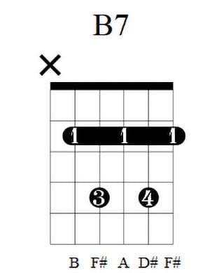 B7 Guitar Chord 1