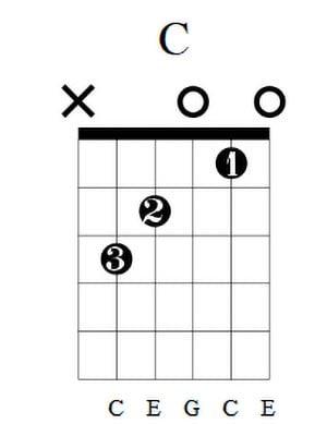 C Guitar Chord 5