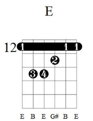 E Guitar Chord 1