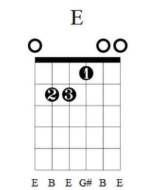 E Guitar Chord 4