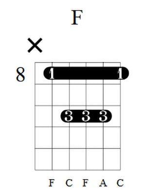 F Guitar Chord 1