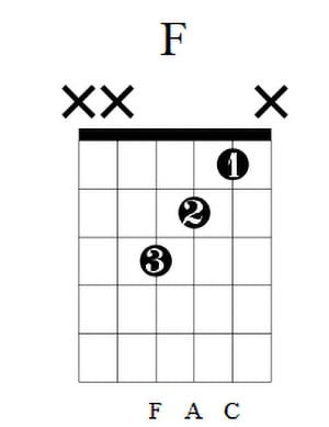 F Guitar Chord 5