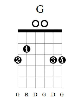 G Guitar Chord 3