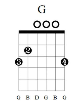 G Guitar Chord 5