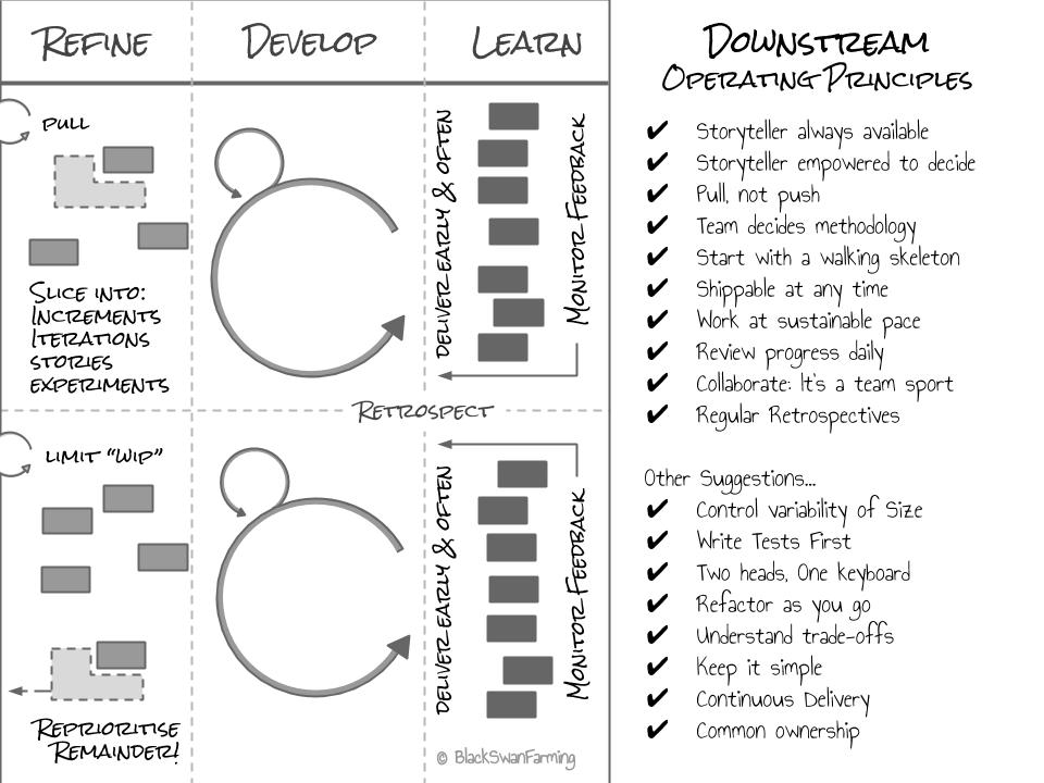Downstream Principles