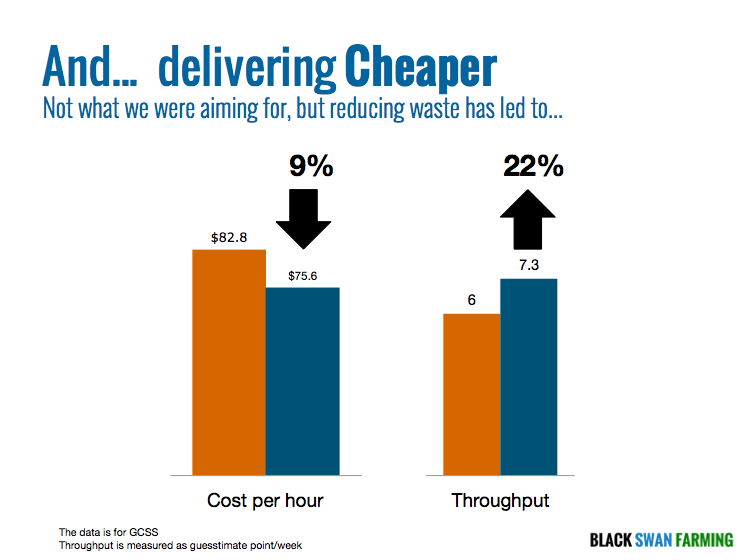 Cost  per hour down 9% and Throughput up 22%