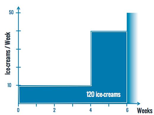 icecreams-b-then-a-cd3