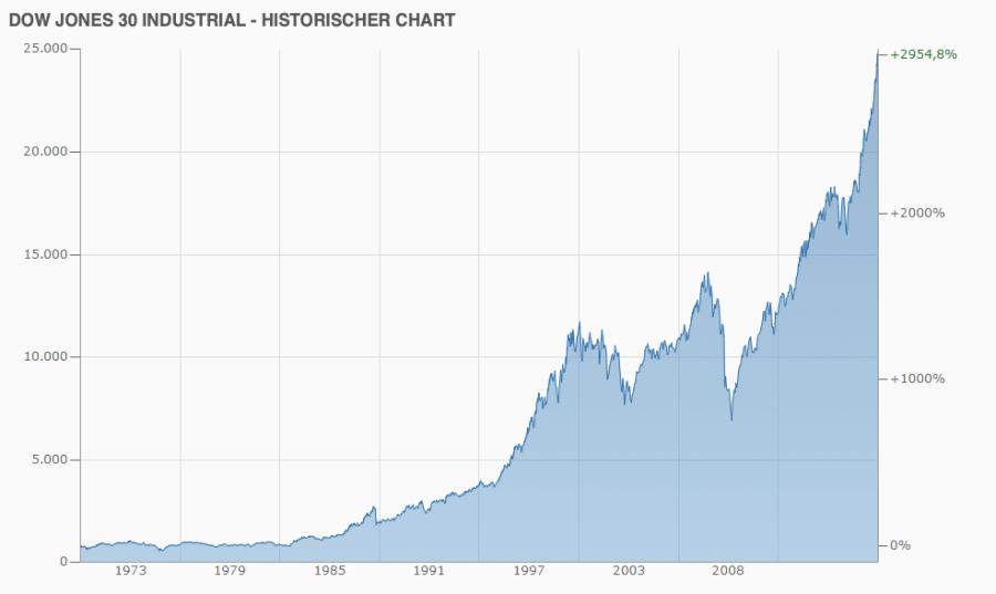 Dow Jones historisch ab 1970