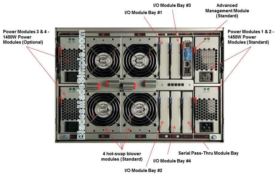 IBM BladeCenter S (rear view)