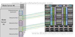 Dell M1000e I-O Bay 3 and 4