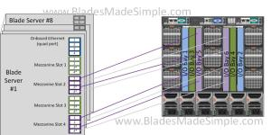 Dell M1000e I-O Bay 5 and 6