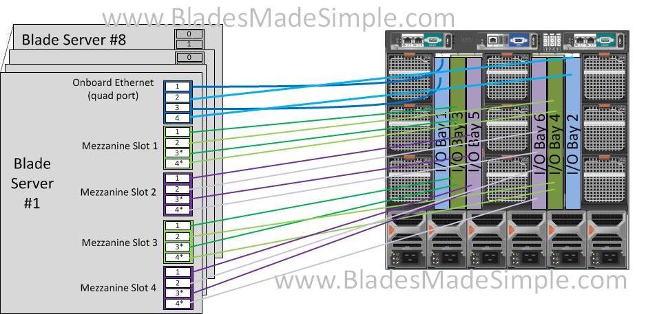 Dell M1000e I-O Mapping