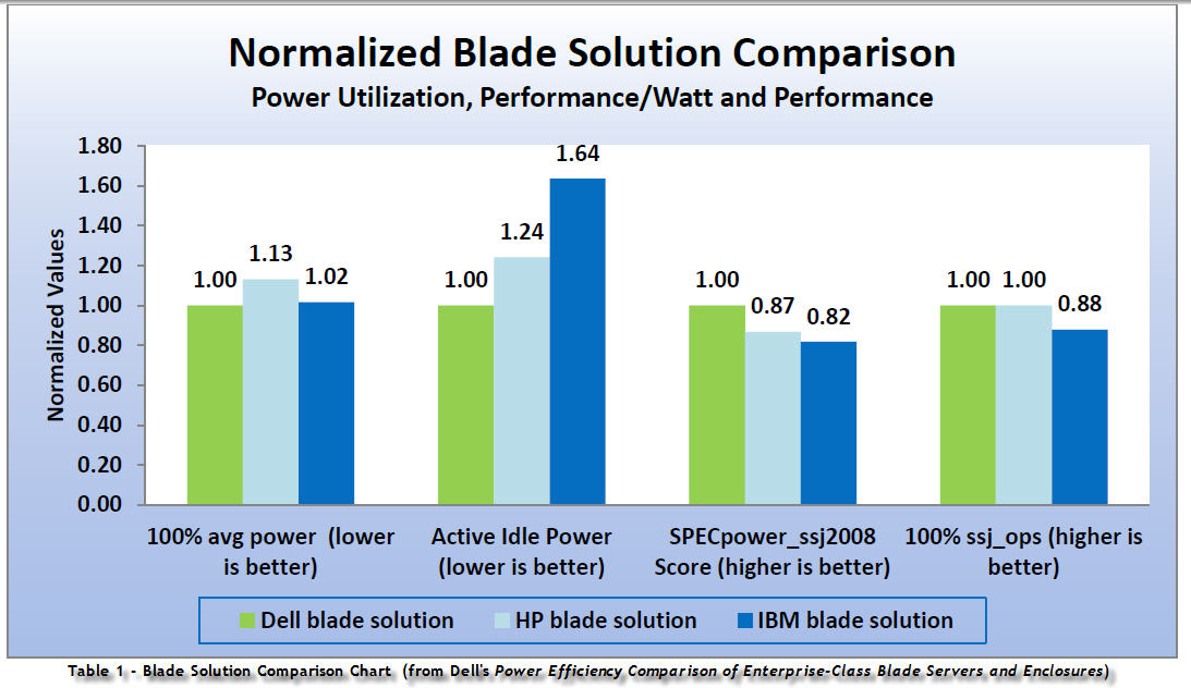 Dell - Blade Solution Chart