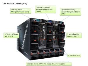 Dell M1000e Blade Chassis (rear)