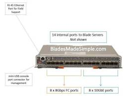 Brocade Converged 10GbE Switch Module for IBM BladeCenter