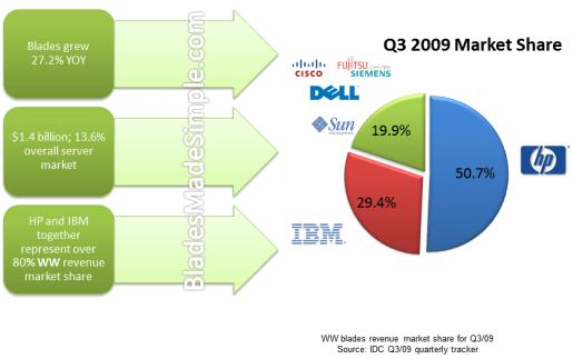 Blade Server Market Share -Q3 2009