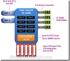 Intel Xeon E5-2600 Single CPU Diagram