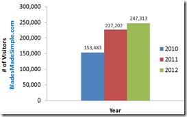 BladesMadeSimple - 2012 Numbers