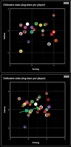 Graph Showing Defensive Stats for the League  A Graph showing the defensive stats for the ILB. It shows the Flowers moving from the worst three teams defensively, into the 8th best overall.