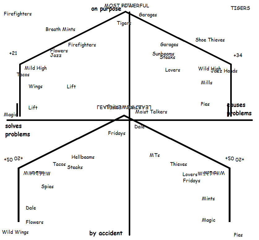 This mess is then overlaid onto the compass chart from before. It is completely impossible to parse.