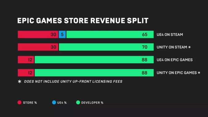 epic-games-store-infographic-profit-sharing