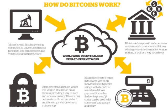 #bleedbytes-bitcoin