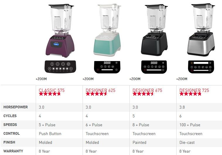 Blendtec 625 vs other Blendtec blenders