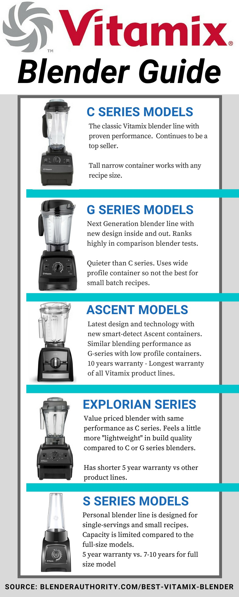 Best Vitamix Blender Guide
