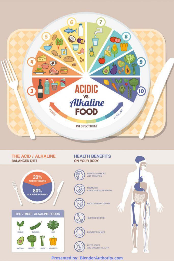 Alkaline Food List - Alkaline vs Acidic Foods